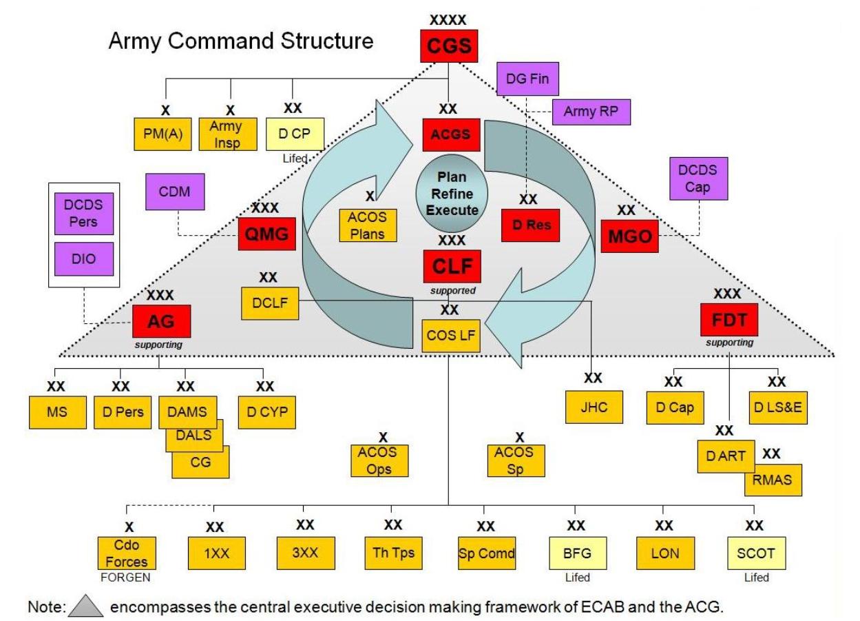 Схема иерархии в армии